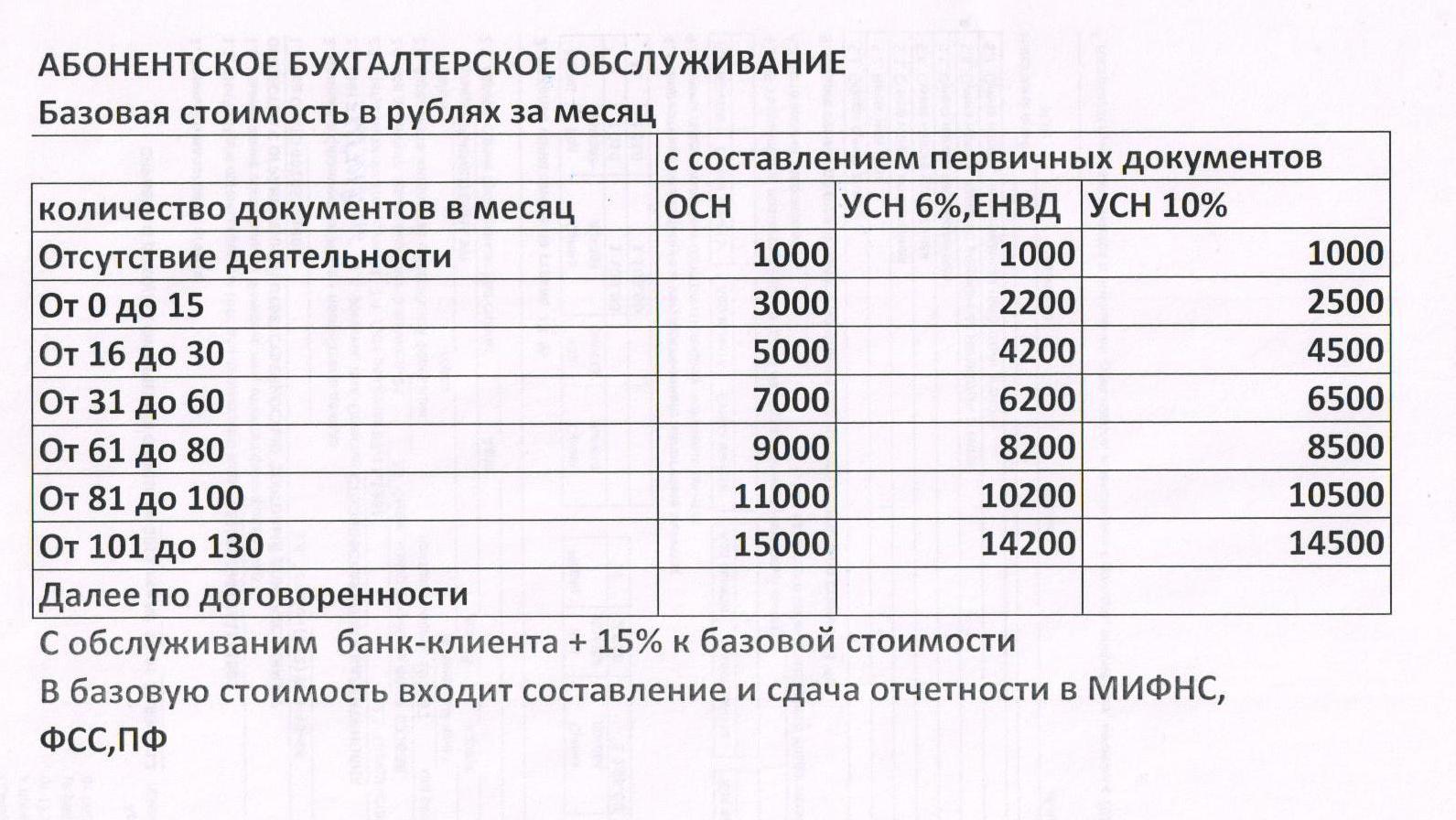 Расходы на бухгалтерские услуги в ооо работа бухгалтера в бюджетной организации москва